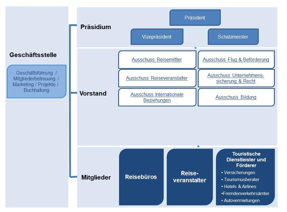 asr Bundesverband Struktur Reiseverband